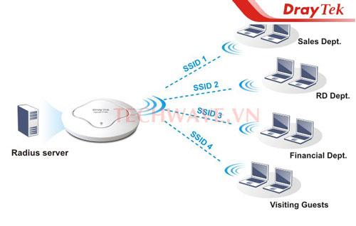 Mua modem draytek vigor ở đâu dịch vụ tốt nhất?