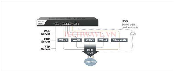 cân bằng tải mạng internet