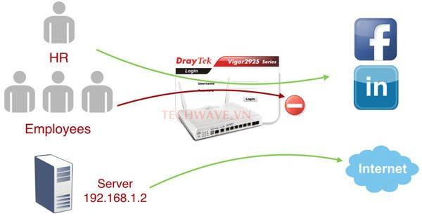 Bộ cân bằng tải chọn server backend như thế nào?