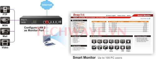 Smart Monitor Draytek