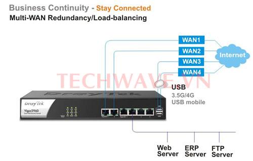 Bộ thu phát Wifi Vigor2960 Dual Wan VPN Router