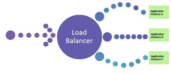 Load banlacing - Thiết bị cân bằng tải
