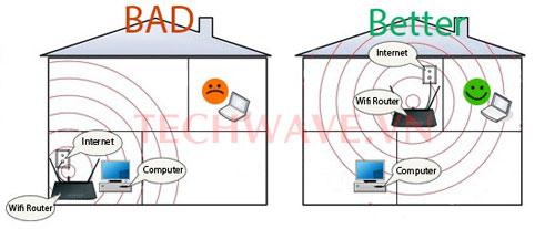 vị trí đặt modem draytek vigor tối ưu